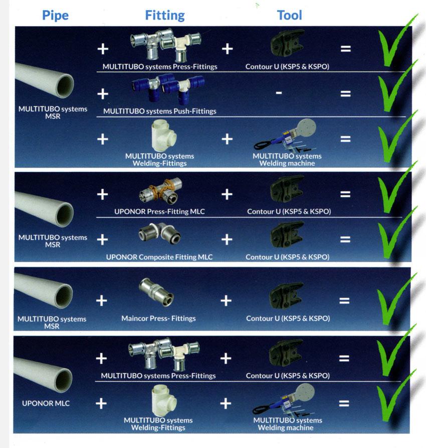 Pipe-Compatibility